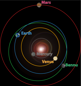 Bennu is a potential Earth impactor. Understanding the Yarkovsky Effect is essential to determine the impact probability