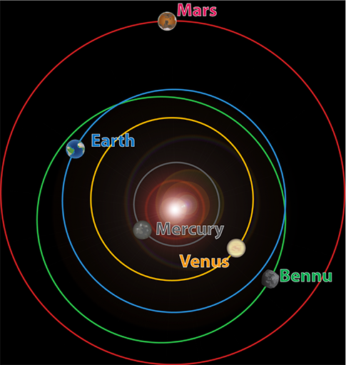 How To Get To Bennu and Back