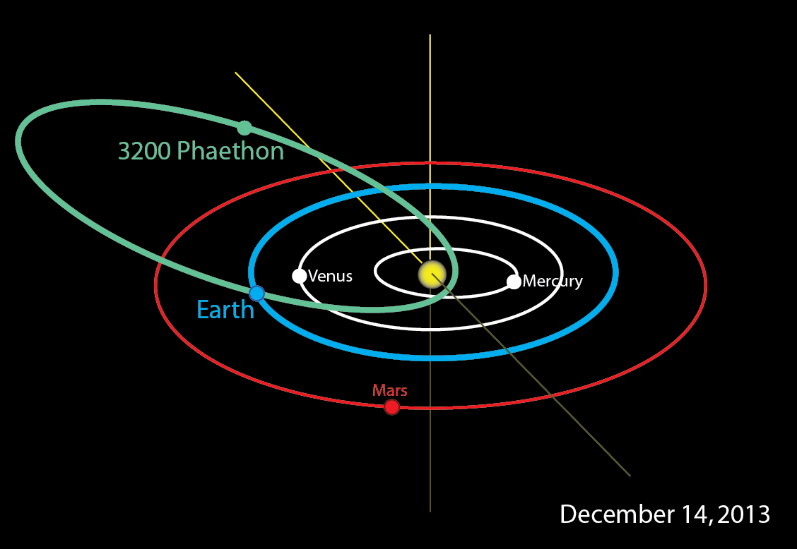 bennu asteroid orbit - photo #3