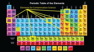 OSIRIS-REx CSI focuses on six-key elements as evidence of contamination events.