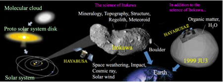 Hayabusa 2 continues JAXA's plan for small body exploration