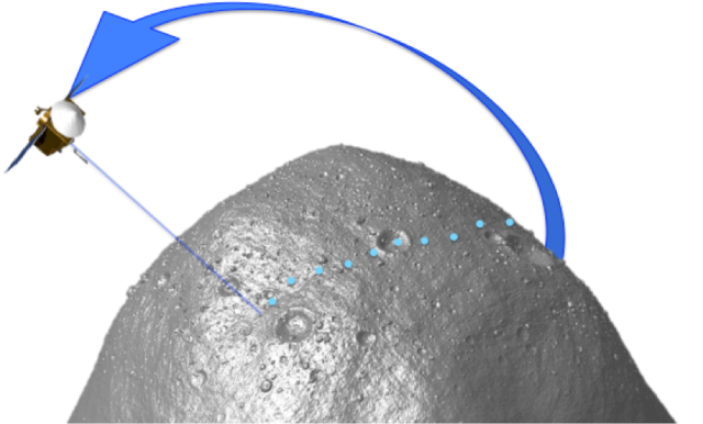 OLA measures the distance from the spacecraft to the surface of the asteroid.