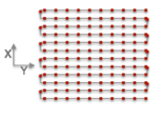 By rapidly moving the scanning device, a two-dimensional picture can be created.  The red dots are the measurement locations and the grey lines represent the path of the scanner.