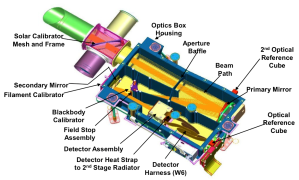 A drawing of the interior of the OVIRS optics box showing the components inside and the path of a beam of light from Bennu's surface to the detector assembly box.  The wedged filter sits directly above the detector inside the detector assembly.