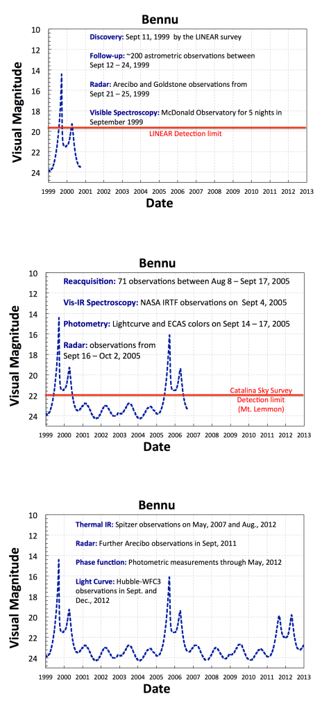 These graphs show the brightness of Bennu in the sky from 1999 - 2012. Remember that lower magnitudes mean brighter objects. Bennu has two peaks at each apparition, one during Earth close approach and one when the asteroid is in opposition (like a full Moon).