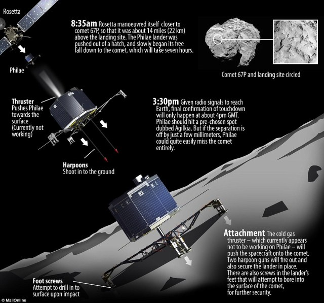 OSIRIS-REx will benefit from the many lessons learned by Philae.