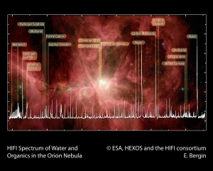 A spectrum of the Orion Nebula showing the molecular diversity of star-forming regions, superimposed on a Spitzer image of Orion. Copyright: ESA, HEXOS and the HIFI consortium.