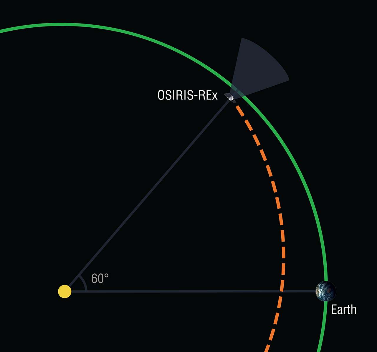 The trajectory of OSIRIS-REx as we pass through the Earth-Sun L4 region.